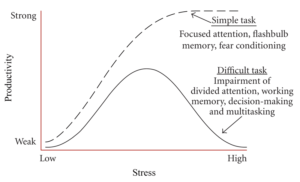 stress-productivity-curve